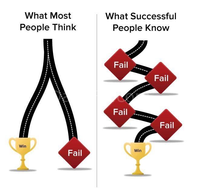 Sự thành công và thất bại